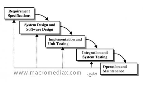 مهندسی نرم افزار. روش آبشاری